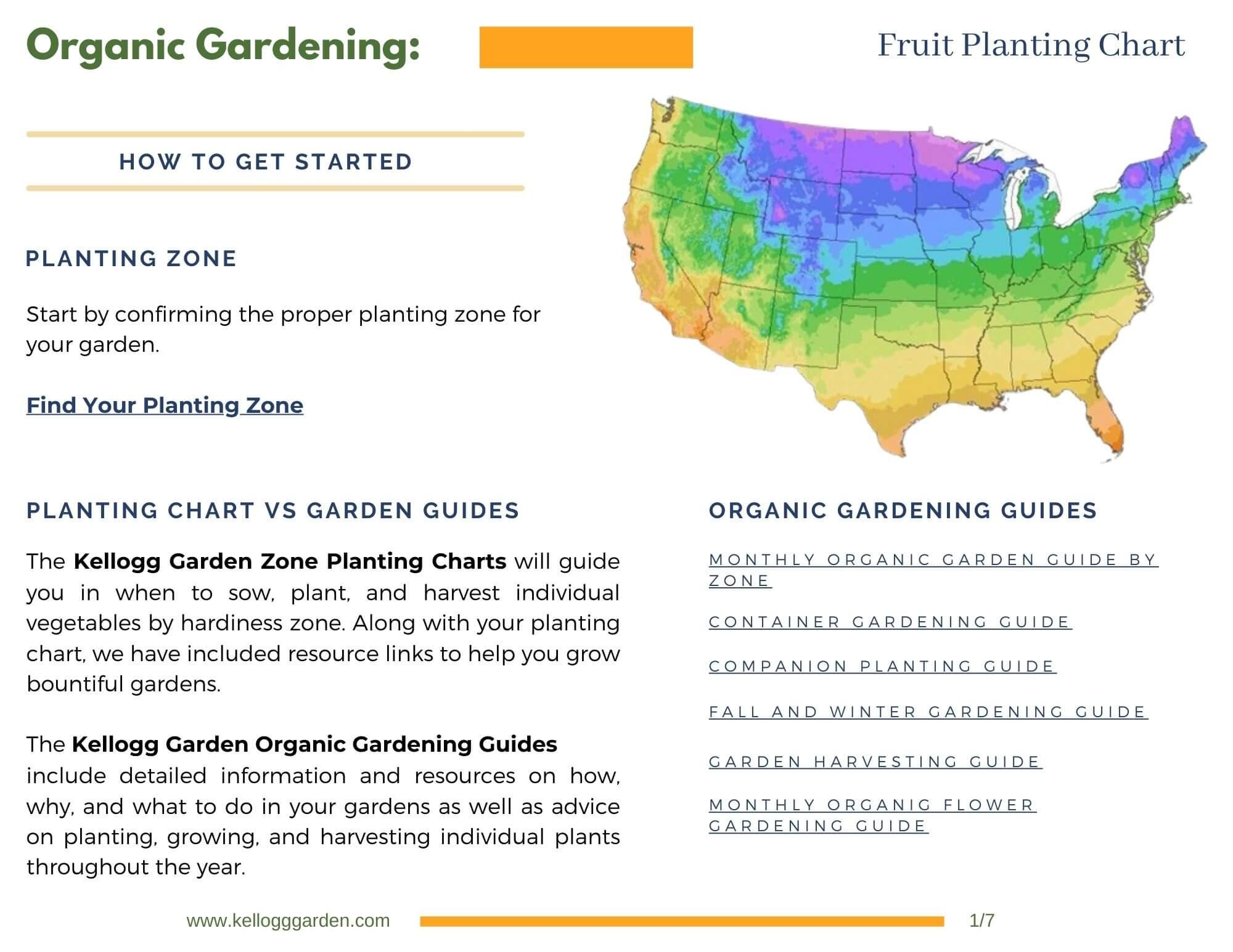 Fruit planting chart