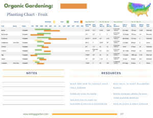 Fruit planting chart by zone example